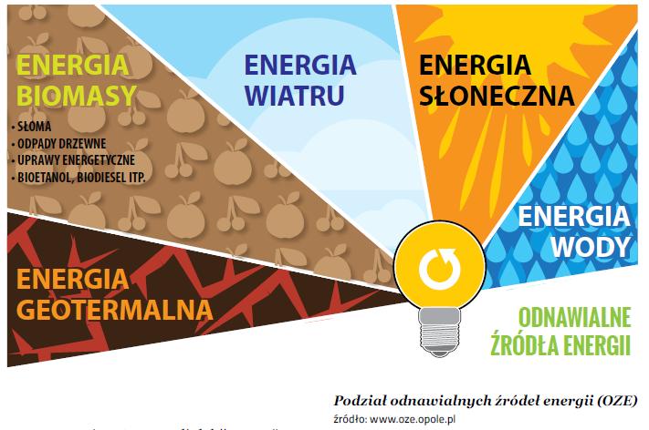 Energetyczne żywioły - geotermia, biomasa, wiatr, słońce, woda